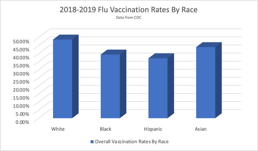 Chart that shows the percentages of flu infections by race.